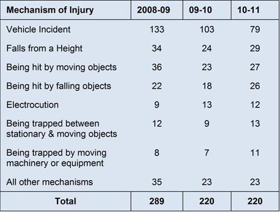 Table 1 Worker Fatalities: Number of traumatic injury fatalities by mechanism of injury