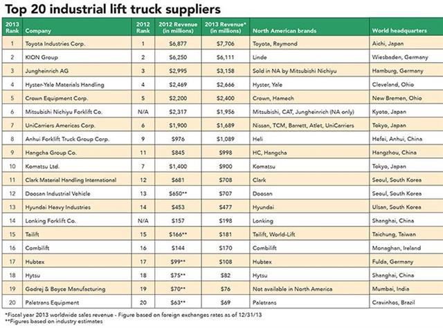 Lonking Among Top Forklift Suppliers News Article