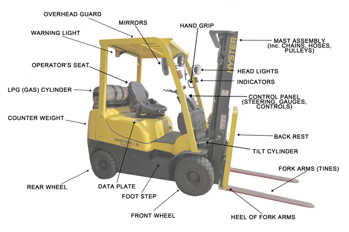 Diagram Of A Fork : Fork lift diagram wiring
