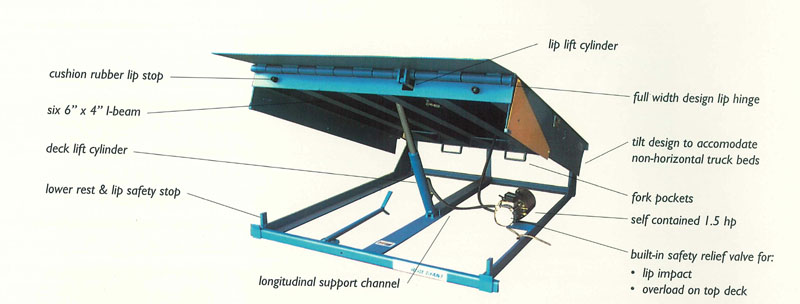 Hydraulic Dock Plate Parts : Mhe demag release the blue giant dock leveler