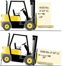 Counterbalance Forklifts Here There And Everywhere
